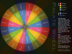 Cigar Palate Wheel